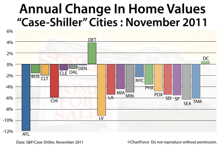 Case-Shiller Annual Change November 2011