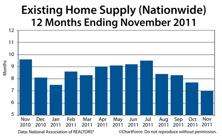 Existing Home Supply 2010-2011