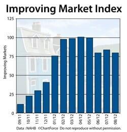 Improving Market Index