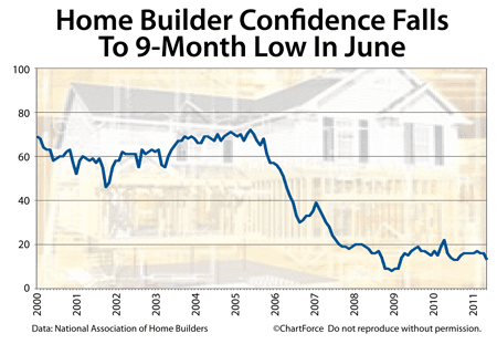 Homebuilder confidence slips in June 2011